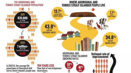 Aboriginal and Torres Strait Islander People Statistics