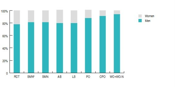 Women and men as a proportion of each Navy other rank, financial year 2012/2013