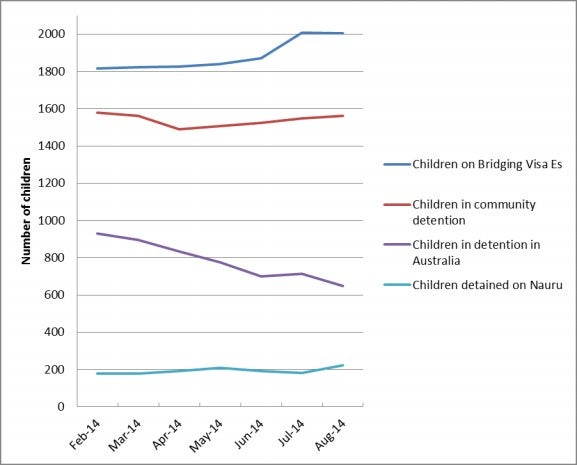 Chart 11: Numbers of children in detention in Australia, on Bridging Visa E, in Community Detention and in detention on Nauru by month, February 2014 to August 2014