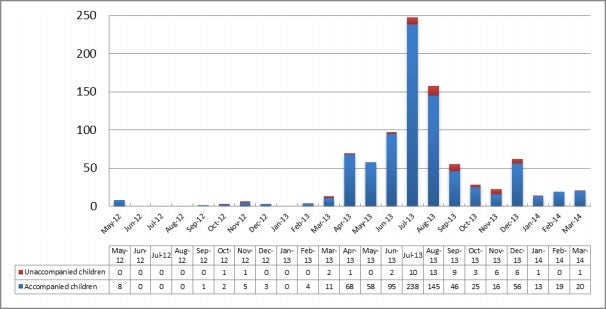 Chart 8: Children detained as at 31 March 2014 by month of arrival, May 2012 to March 2014*