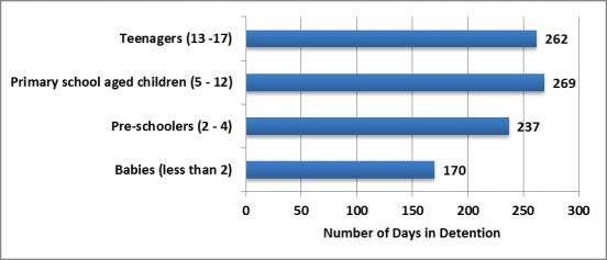 Chart 9: Average length of detention (days) by age group, March 2014