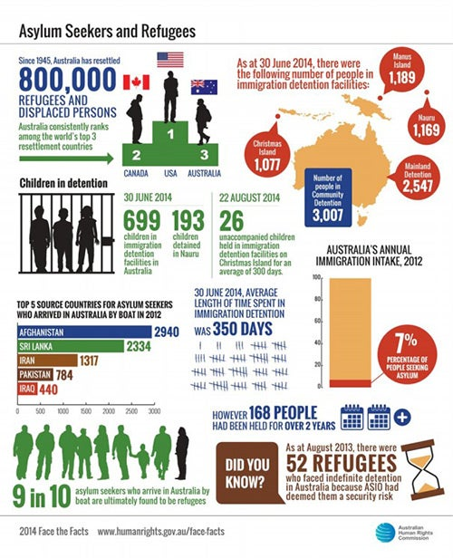 face the facts  asylum seekers and refugees