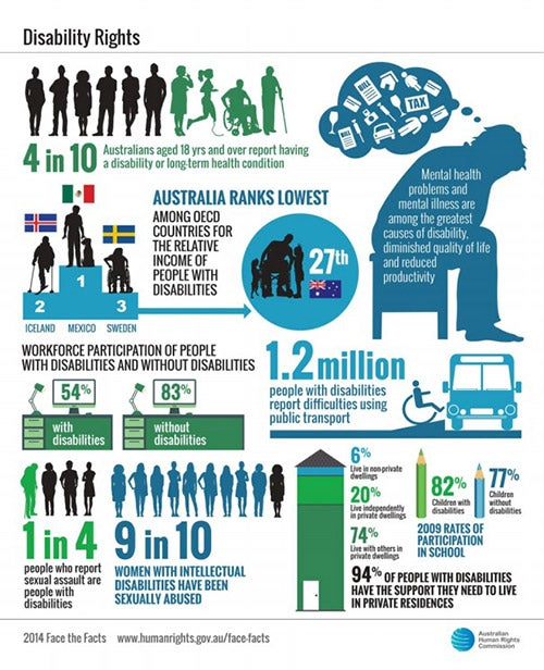 Face the facts disability rights statistics