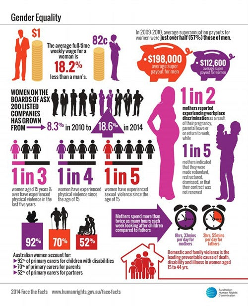 Face the facts Gender Equality statistics