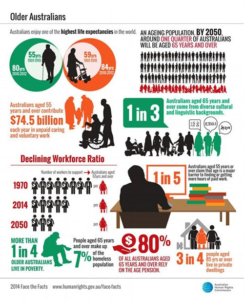 Face the facts older australians statistics