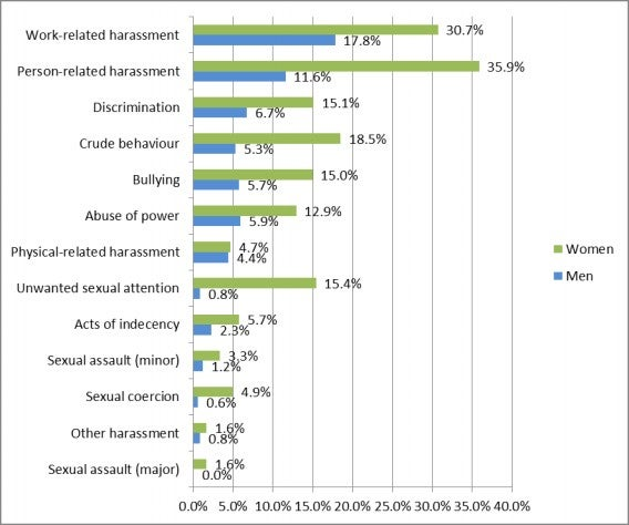 Figure 1: Prevalence of different categories of unacceptable behaviour by gender