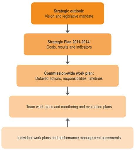 Strategic plan 2011 2014 australian human rights commission diagram maxwellsz
