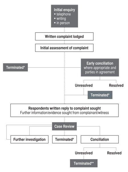 Annual Report 2007 2008 Appendix 4 Complaint Handling Process