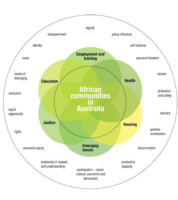 African Communities in Australia framework