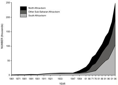 Australia: Africa-born population, 1861 to 2006