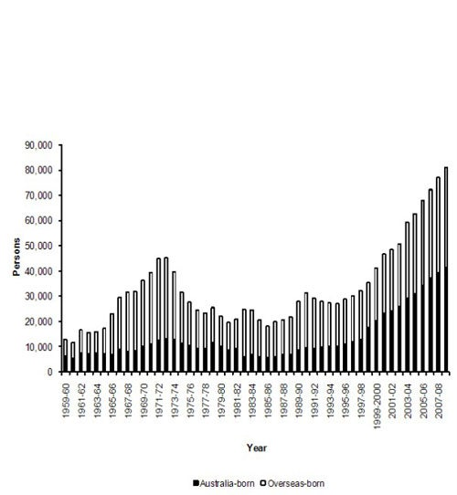 Permanent departures of Australia-born and overseas-born persons from Australia, 1959-60 to 2008-09