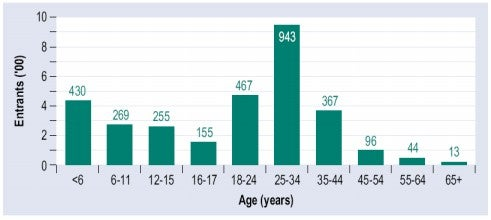 Age of entrants to Australia from Ethiopia, 2000-05
