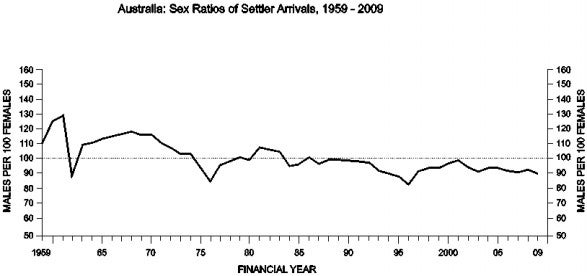 Australia: Sex ratios of settler arrivals, 1959-2009