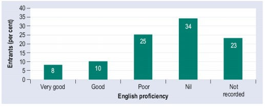 Congo - Selected African group arrivals in Australia, 2000-05, by self-reported English proficiency