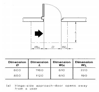 Diagram fro hinge side approach