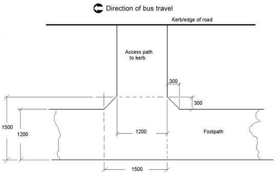 Bus stop alongside complying footpath