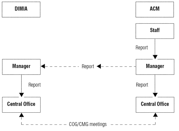 Diagram represents the incident reporting system, with the qualification that in some instances information came directly from ACM staff or the ACM Manager to the Department Central Office, by-passing the Department's Manager.  If you require this diagram in a more accessible format please email webfeedback@humanrights.gov.au