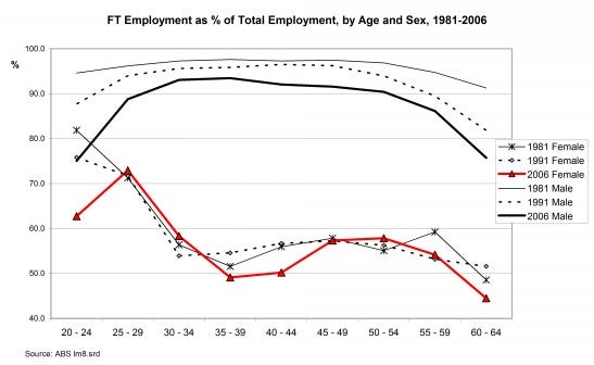 Figure 2: FT Employment as % of Total Employment, by Age and Sex, 1981-2006