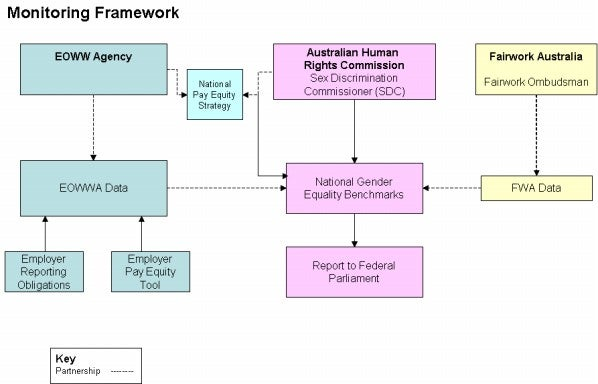 Diagram - National gender equality monitoring framework