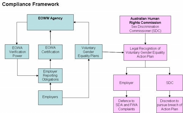 Diagram - Employer Compliance Framework