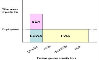 Diagram - represents the intersection of attributes and areas of each of the main national gender equality Acts.