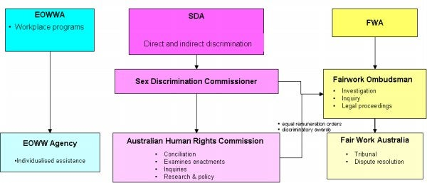 Diagram - the relationships between the institutions established by the three main gender equality Acts, along with the Australian Human Rights Commission established under the Australian Human Rights Commission Act 1986 (Cth) (AHRC Act).