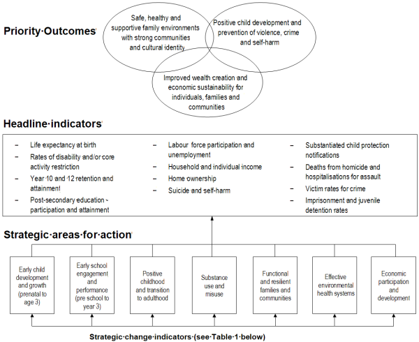 Diagram - COAG Framework for reporting on Indigenous disadvantage. Click to download PDF