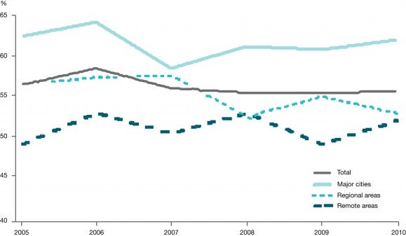 Participation rate, Indigenous persons aged 15 years and over – 2005 to 2010