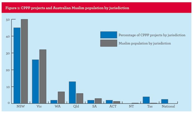 Figure 1: CPPP projects and Australian Muslim population by jurisdiction