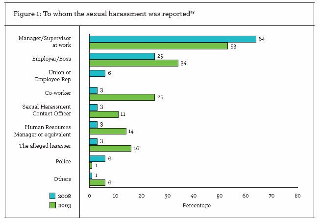 To whom the sexual harassment was reported