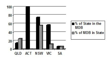 A chart showing the percentage of State in the MDB compared to the percentage of MDB in State