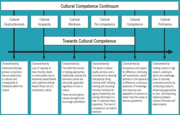 cross cultural competence paper work Attitudes, and skills that enables nurses to work effectively in cross-cultural strong essays: cultural competence work, cultural competency.