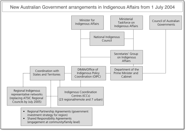 Figure 1: New Australian Government arrangements in Indigenous affairs from 1 July 2004. If you require this image in a more accessible format please email webfeedback@humanrights.gov.au