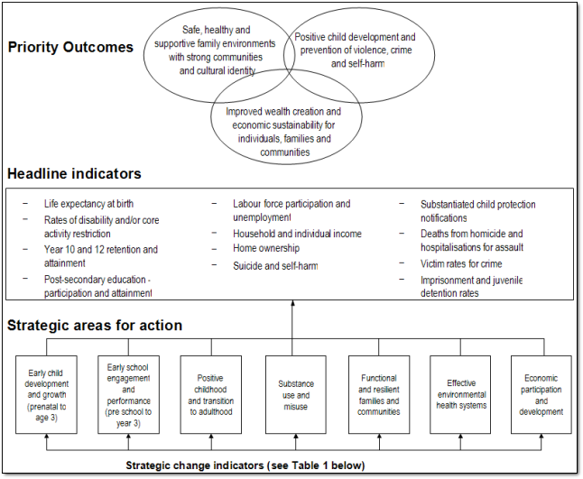 COAG Framework for reporting on Indigenous disadvantage, if you require this diagram in a more accessable format please contact webfeedback@humanrights.gov.au