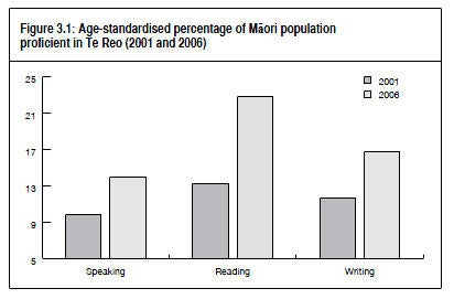 A graph titled 'Age-standardised percentage of M%26#257;ori population proficient in te reo (2001 and 2006)' visually depicting the analysis and description. Click here to go to the indicator's data page.