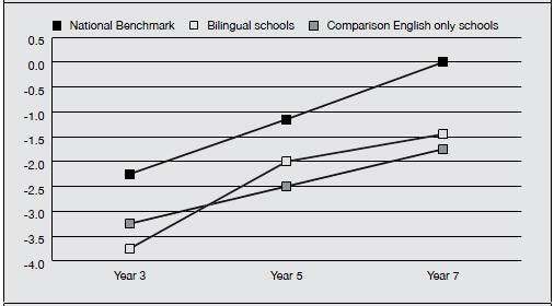 National Benchmark English Reading Test Results of Northern Territory School Students. Compares student test results from 10 Bilingual Schools with student test results from 10 English-only schools with Indigenous students from similar demographic, language grouping and contact history. Data combined from 2001, 2002, 2003 and 2004
