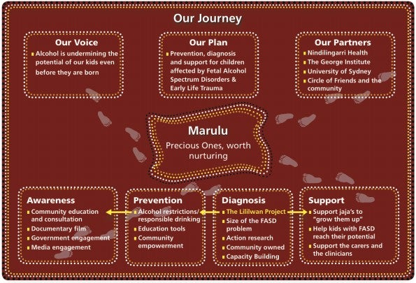 Schematic of the Marulu Project