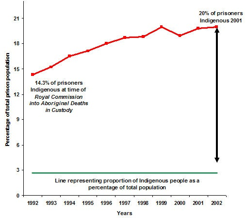 A statistical overview of Aboriginal and Torres Strait