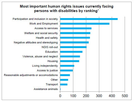 Ranking of human rights issues from one paragraph earlier in bar chart form