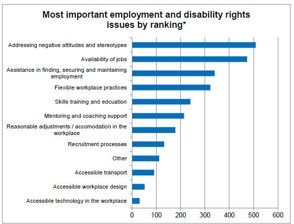 Bar graph displaying most important employment and disability issues from 1 paragraph previous