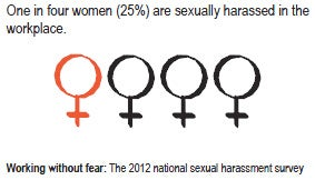 One in four women (25%) are sexually harassed in the workplace. (Working without fear: The 2012 national sexual harassment survey)