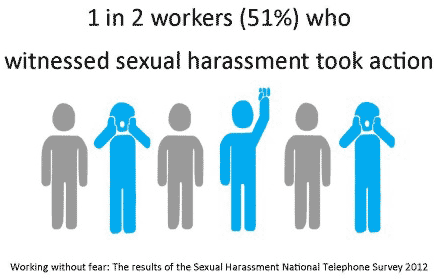 1 in 2 workers (51%) who witnessed sexual harassment took action (Working without fear: The results of the Sexual Harassment National Telephone Survey 2012)