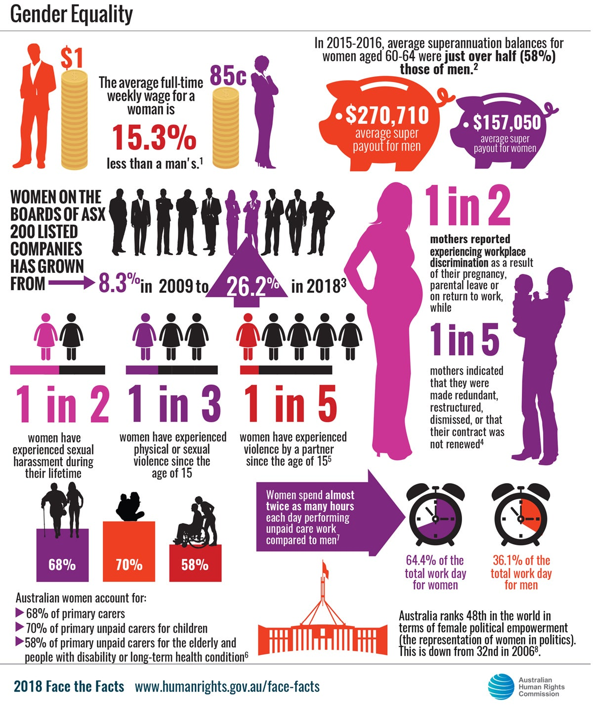 Pdf the implementation of gender equality within the south african public service