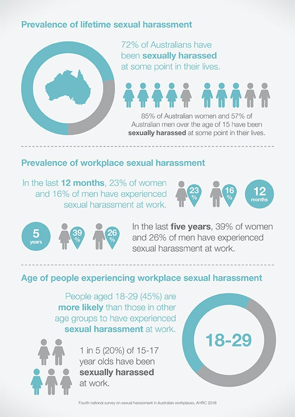 Infographic - harassment 2018
