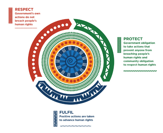 Diagram showing a 'respect, protect, fulfil' model for human rights
