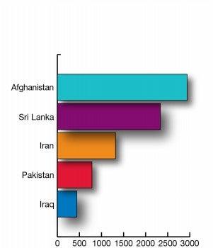 Afghanistan, Sri Lanka, Iran, Pakistan, Iraq