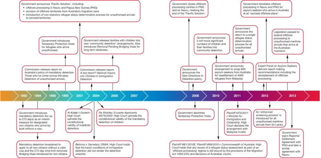Timeline of key developments since the introduction of mandatory immigration detention in Australia