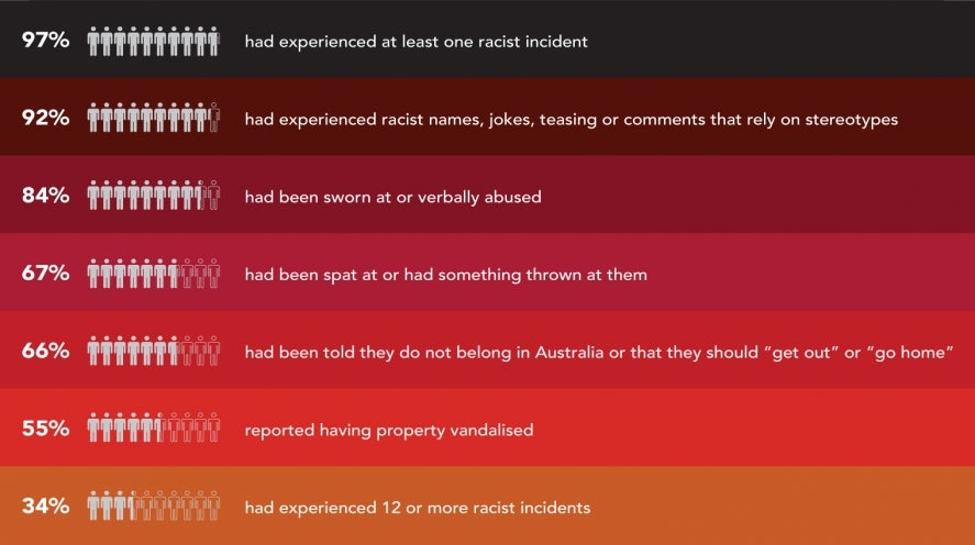 The survey found that in the past 12 months:97 per cent had experienced at least one racist incident