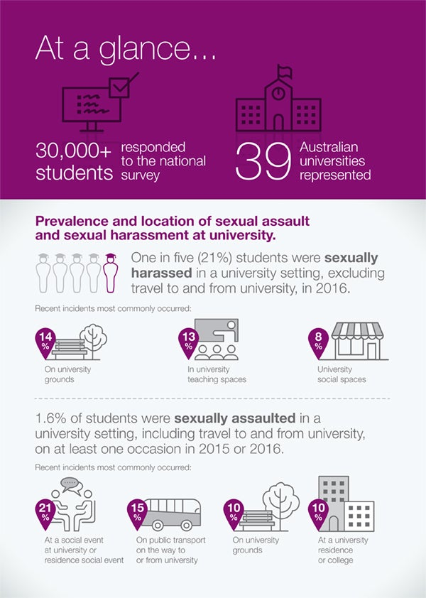 Infographic on sexual assault and harassment at university