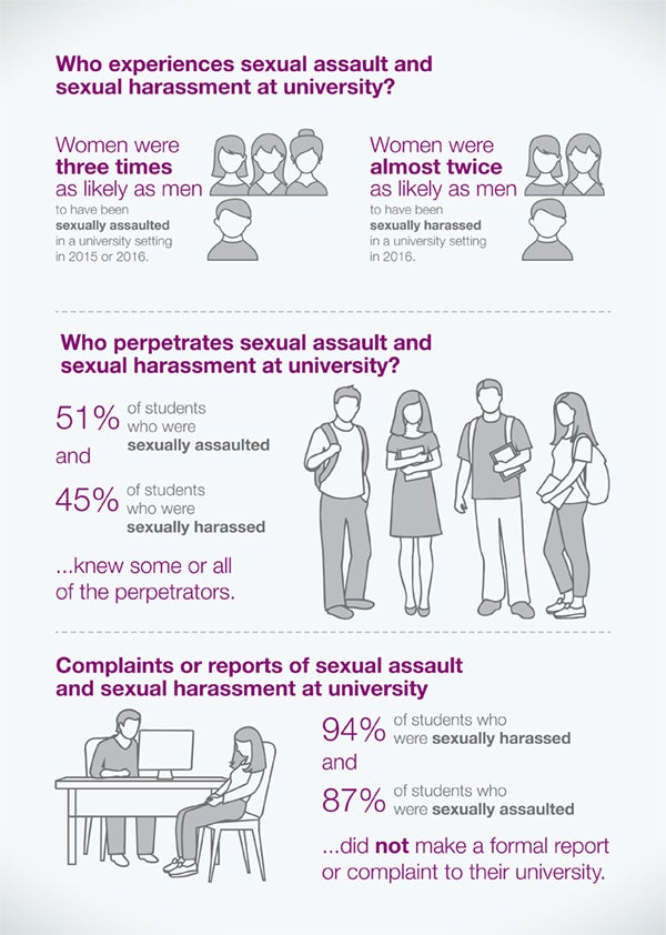 Infographic on sexual assault and harassment at university - page 2